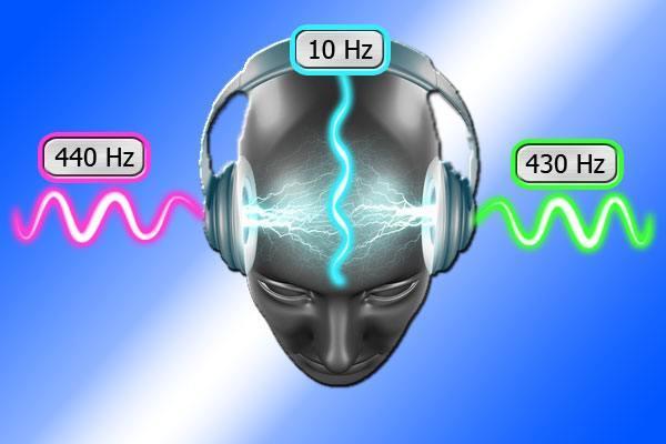 Entstehung von Binauralen Beats - Bild mit Schallwellen